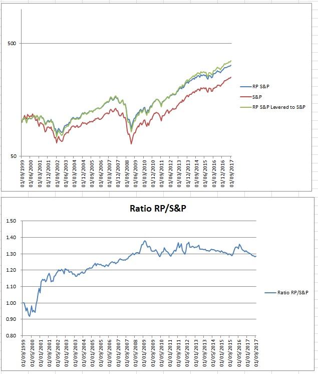 Risk Parity - Page 4 Sp10