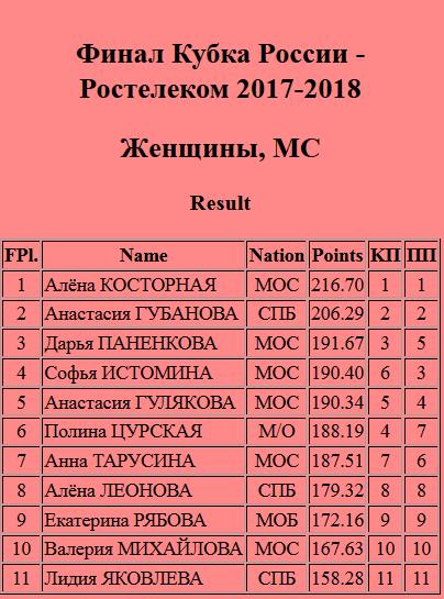 Кубок России (все этапы) 2017-2018 - Страница 44 0932cf10
