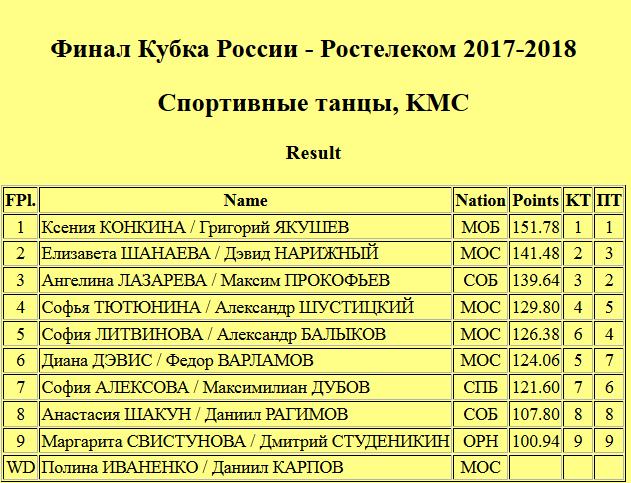 Кубок России (все этапы) 2017-2018 - Страница 44 69076f10