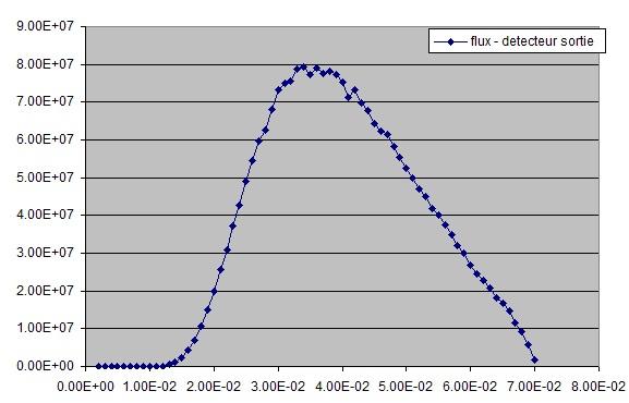 Code Monte Carlo 3D RayXpert Spectr13