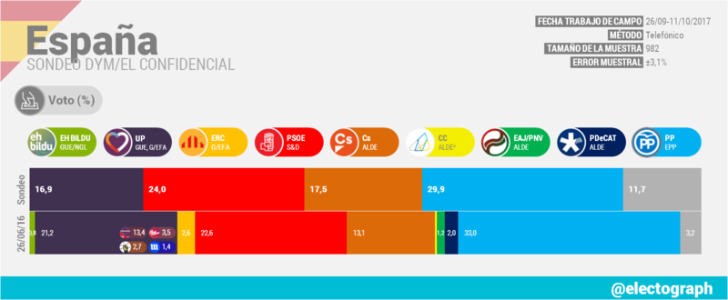 Encuestas nacionales 14o10
