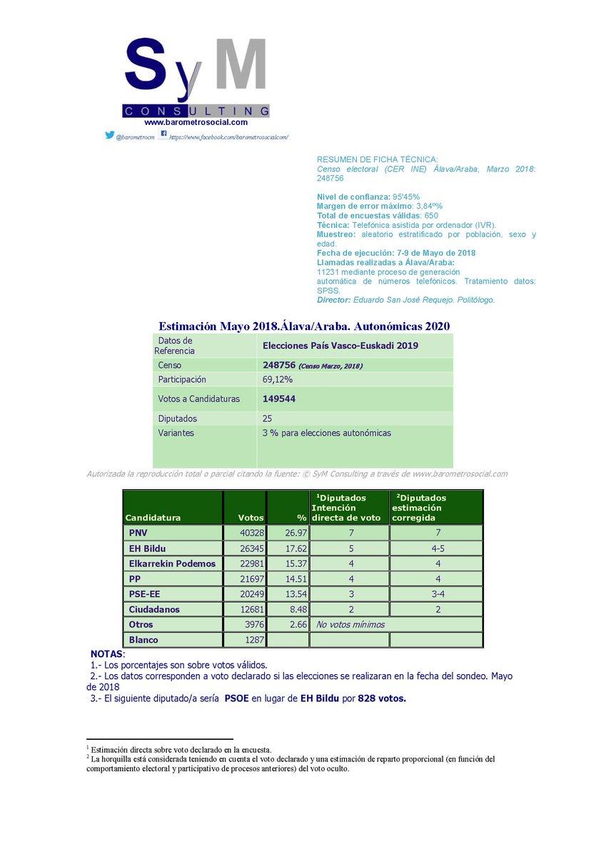 Encuestas vascas Alava10