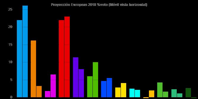 Encuestas para elecciones europeas de 2019 Descar12