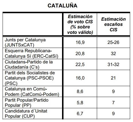 Encuestas para Cataluña Sin_ty10