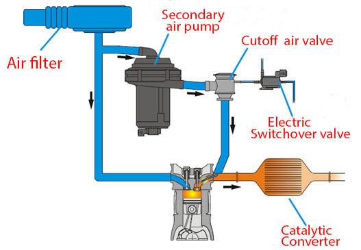 removing emissions hardware  Untitl13