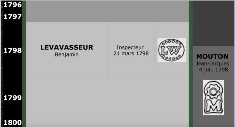 Benjamin Levavasseur ... question sur un poinçon  212
