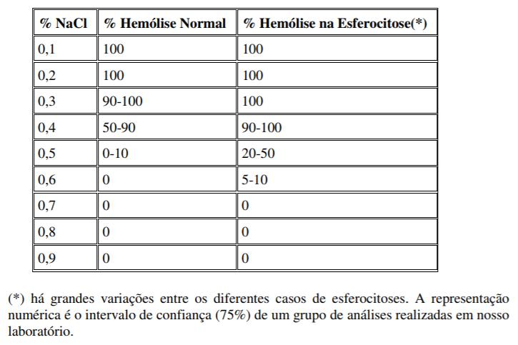 Curva de Fragilidade Osmótica em hemacias Tabela11