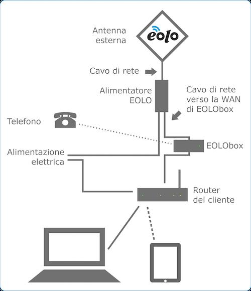 Fritzbox 7490 ed Eolo Eolobo10