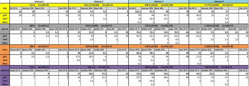 statistiques de récoltes Stats_10