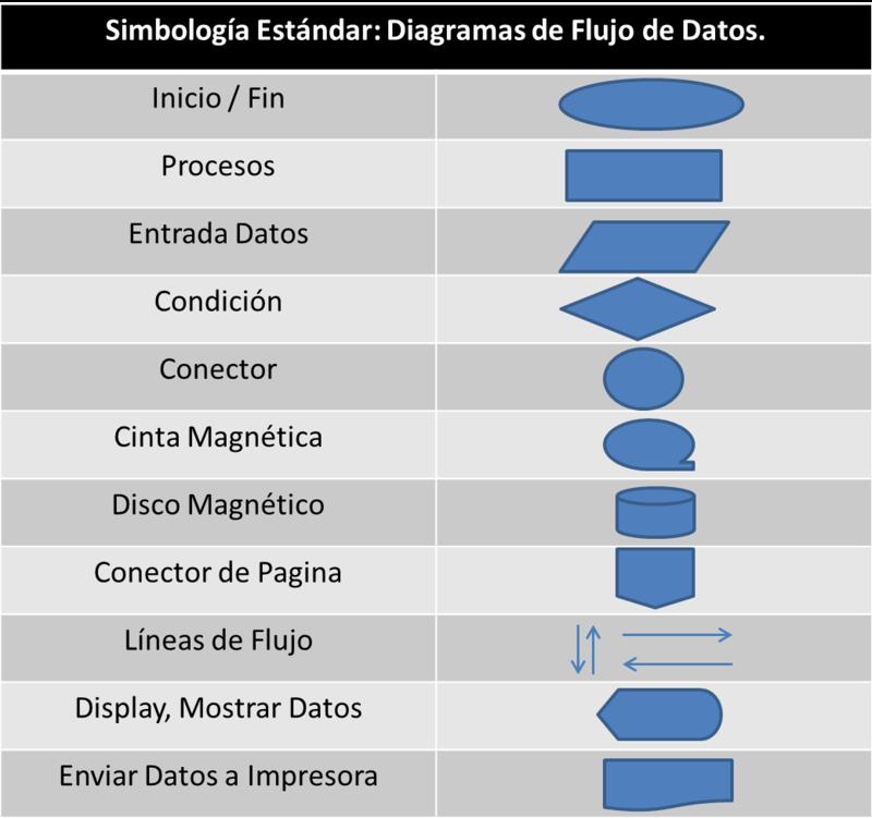 DIAGRAMAS DE FLUJO Simbol10