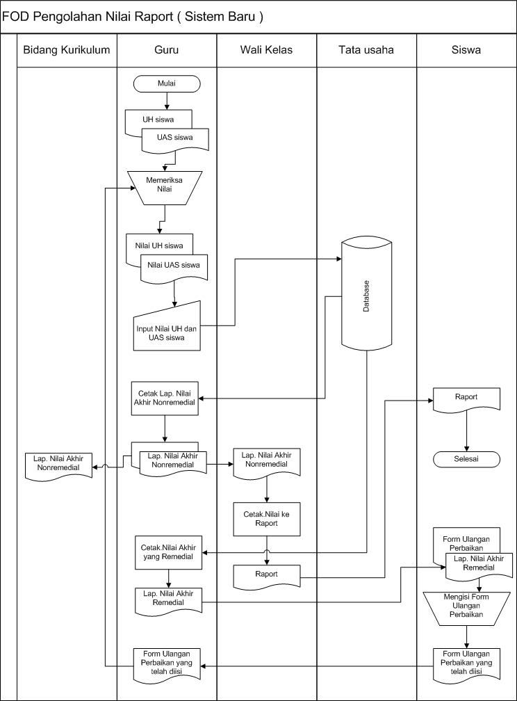 Tugas 1 - Analsisis sebuah Instansi Fod311