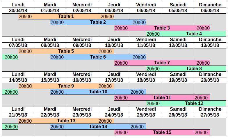 Proposition de tournois avec un nombre de tentatives limité Planni10