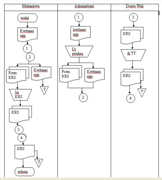 Tugas 1 - Analsisis sebuah Instansi D10