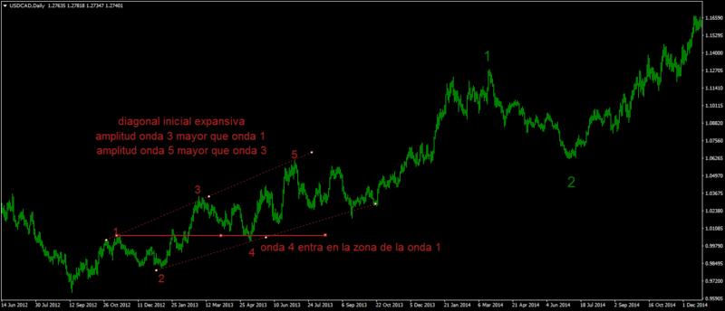 ejercicio diagonal e impulso Usdcad10