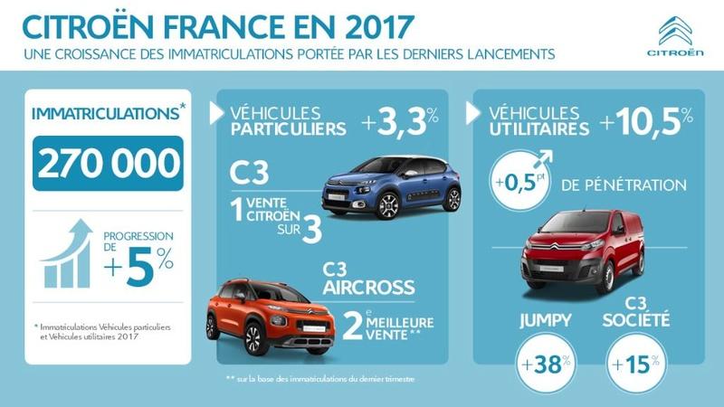 [VENTE] Résultats Commerciaux et Financiers 2017 Citroe22