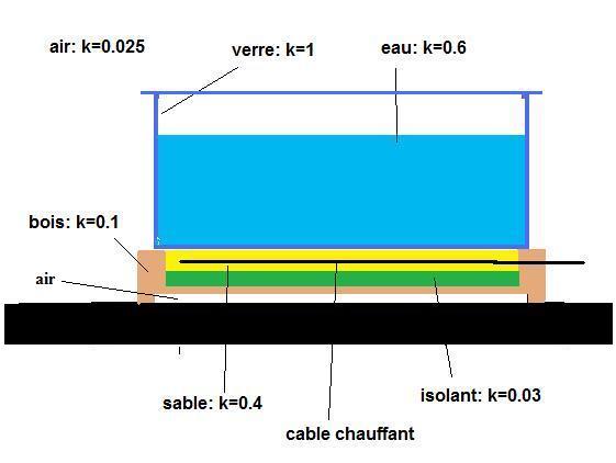 Température low-tech Schema10