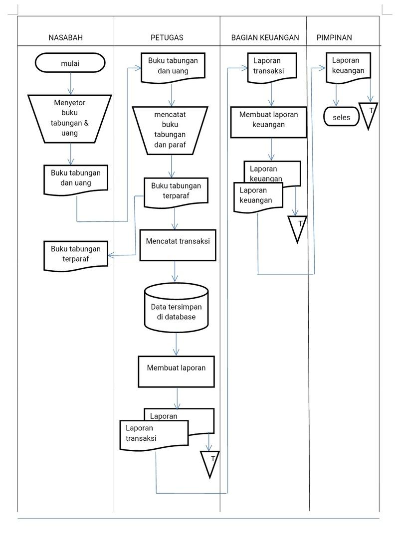 Tugas 1 - Analsisis sebuah Instansi Img_2013