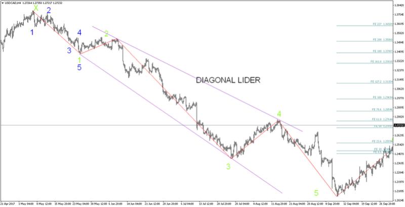 DIAGONAL LIDER Usdcad10