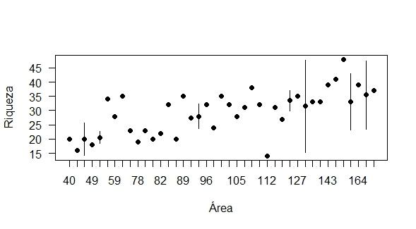 Problemas com o gráfico da função média e desvio Media_10