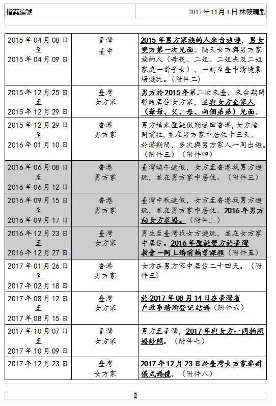 【港台婚姻 | 受養人 | 手續】如何申請香港受養人簽證 23517910