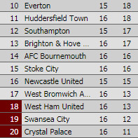 NEWCASTLE - LEICESTER 2-3 Table10