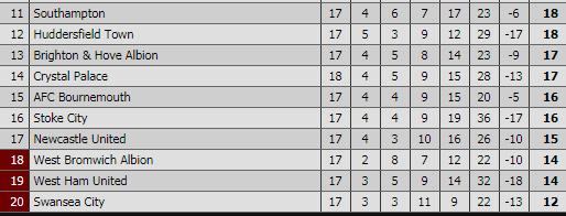 Arsenal - Newcastle 1:0 Table12
