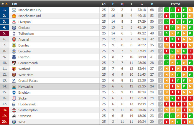 Tabela Table13