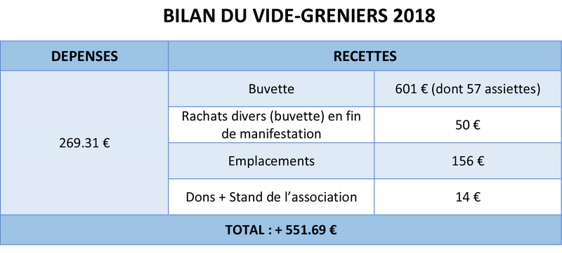 Vide-greniers (20 mai 2018) Bilan_18