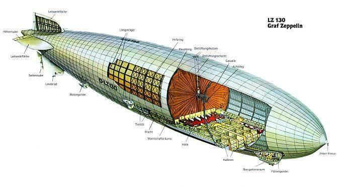 [Validé par l'AGS] Invention du Zeppelin Z10