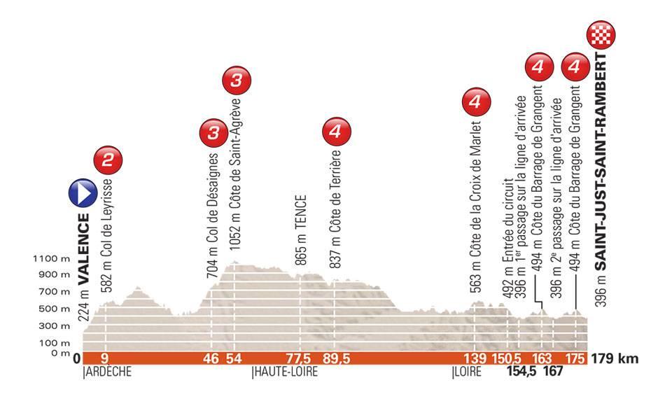 Critérium du Dauphiné 2018 44e5210