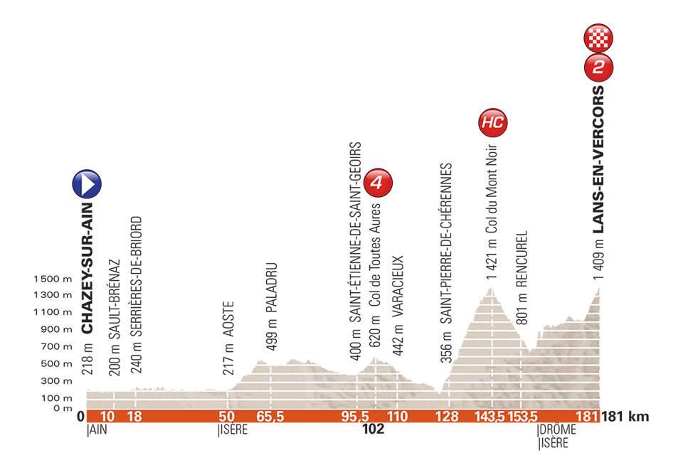 Critérium du Dauphiné 2018 6d73610
