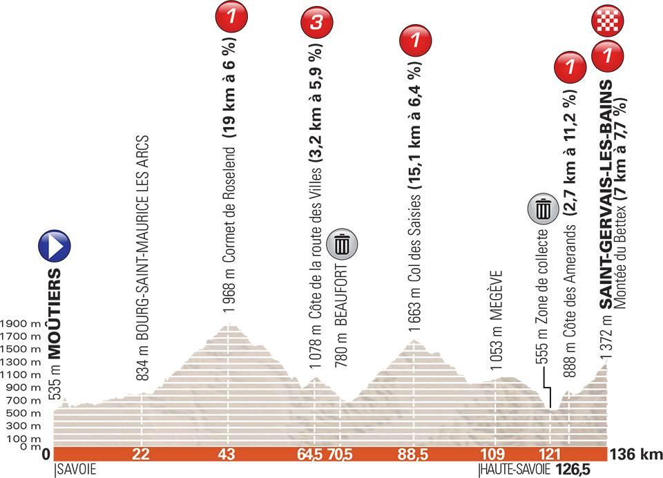 Critérium du Dauphiné 2018 A785b10