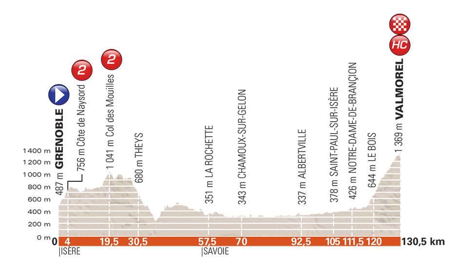 Critérium du Dauphiné 2018 C483e10