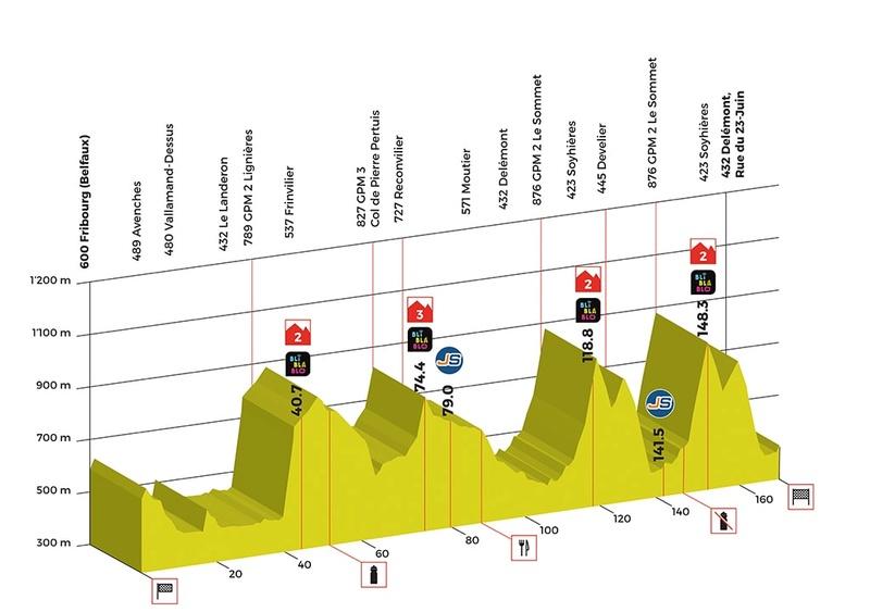 Tour de Romandie 2018 Stage-10