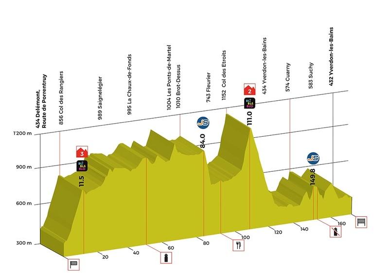 Tour de Romandie 2018 Stage-11