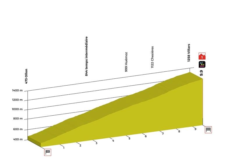 Tour de Romandie 2018 Stage-12
