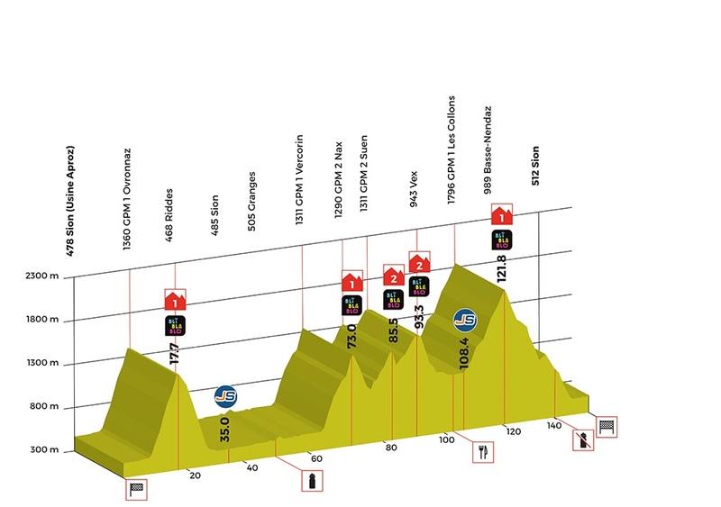 Tour de Romandie 2018 Stage-13