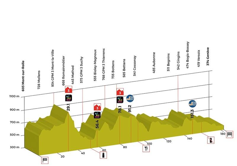 Tour de Romandie 2018 Stage-14