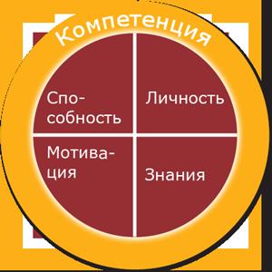 Процесс обучения новому Compet10