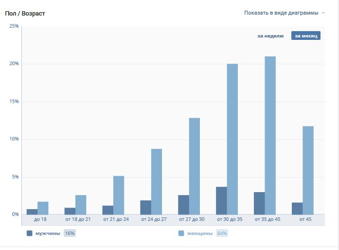 Супер Цена на 2 сообщества Вконтакте+ третий паблик в Подарок к НГ Aeii_n11