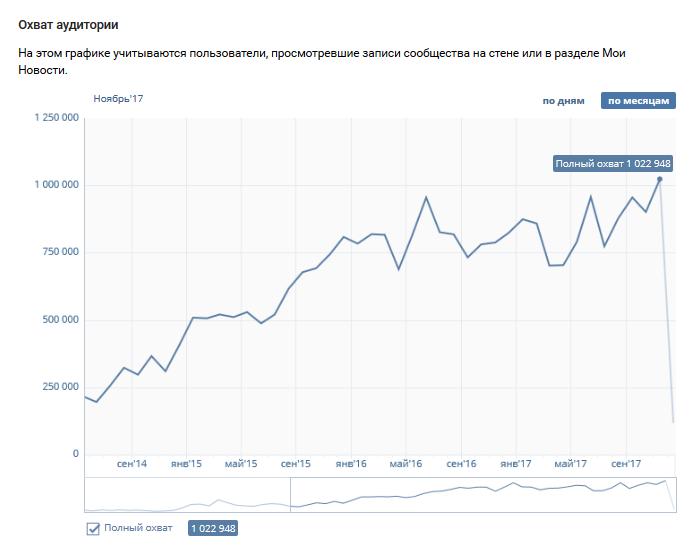 Супер Цена на 2 сообщества Вконтакте+ третий паблик в Подарок к НГ Oi_new13