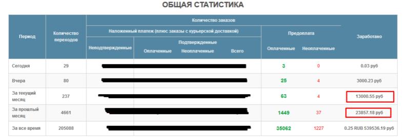 Продам ВК 2 сообщества 650к с доходом от 50к руб. Screen12