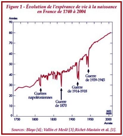 Longévité et population - Page 2 Evolut10
