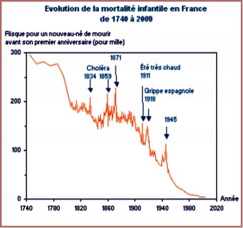 Longévité et population - Page 2 Evolut11