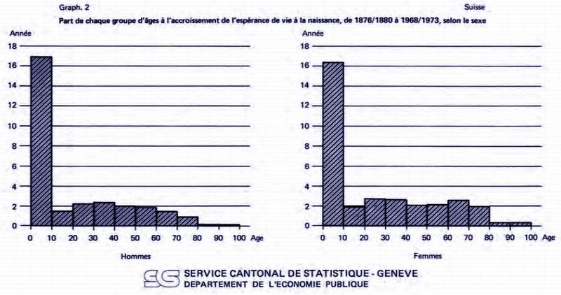 Longévité et population - Page 2 Relati10