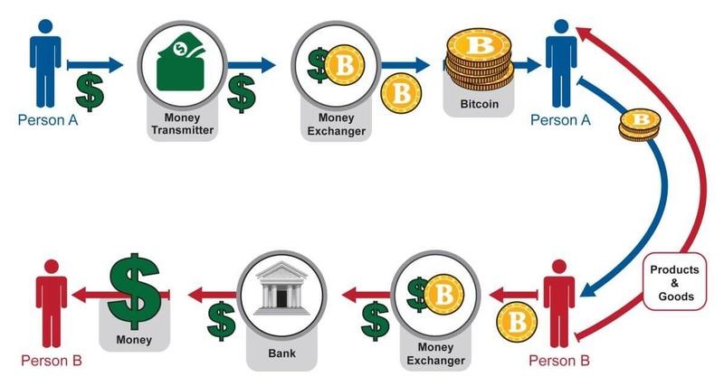 Blockchain Technology Blockc10