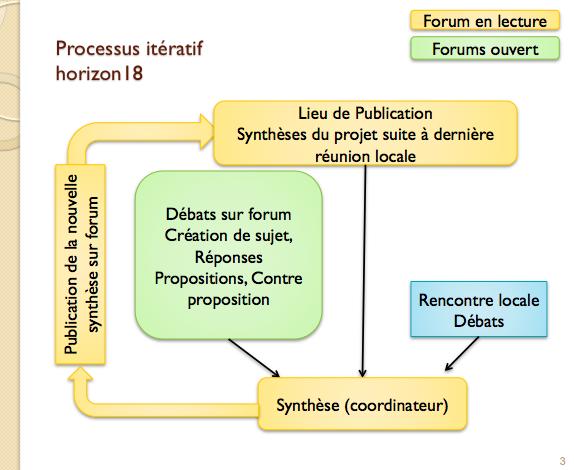 Synthèse : CR de la rencontre de Vers-Pont du Gard 13-14Janvier Proces10