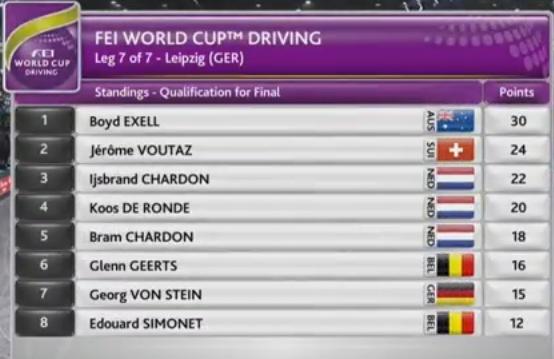 Джером Вутаз одержал победу на этапе Кубка мира по драйвингу FEI в Лейпциге 121wsa10