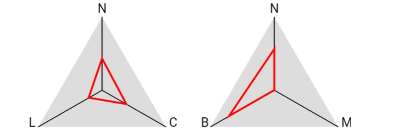 Traits de caractères détaillés Aligne11