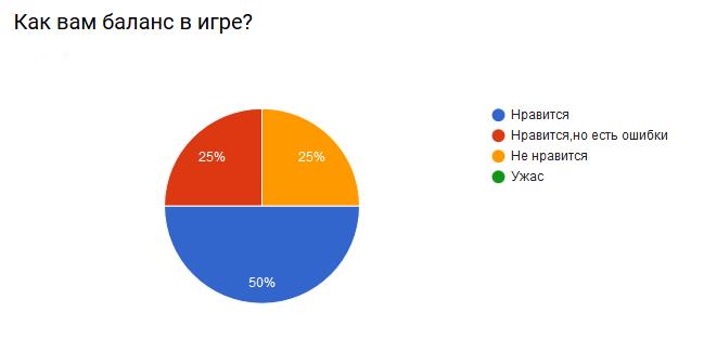 Итоги опроса по обновлениям декабря Screen13